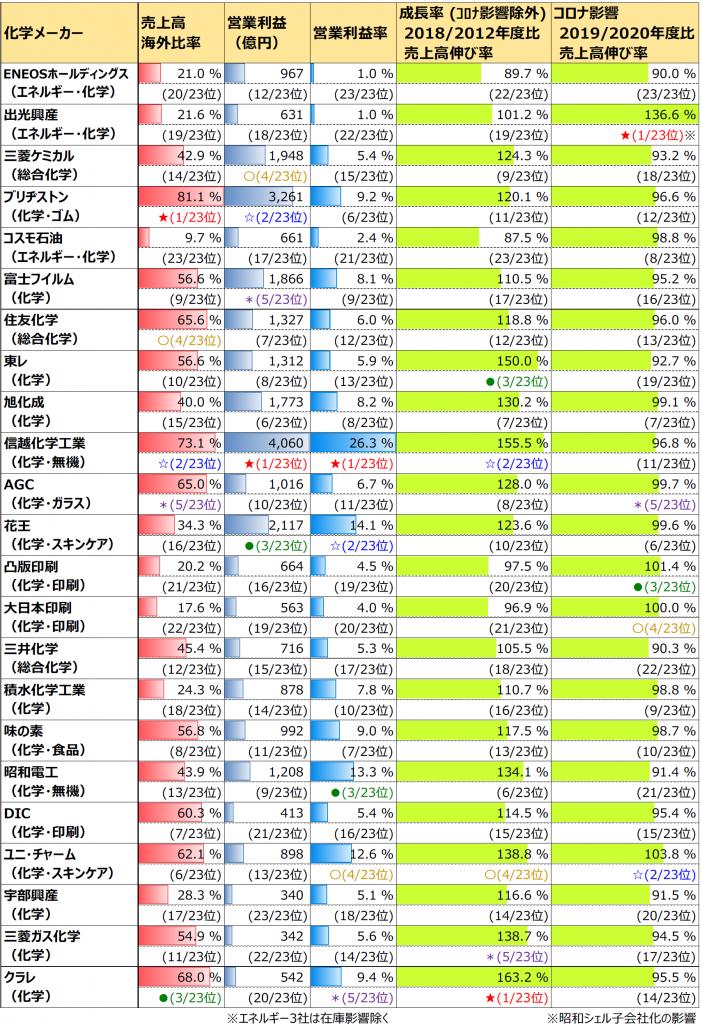 表2. 売上高海外比率、営業利益、成長率、コロナ影響ランキング