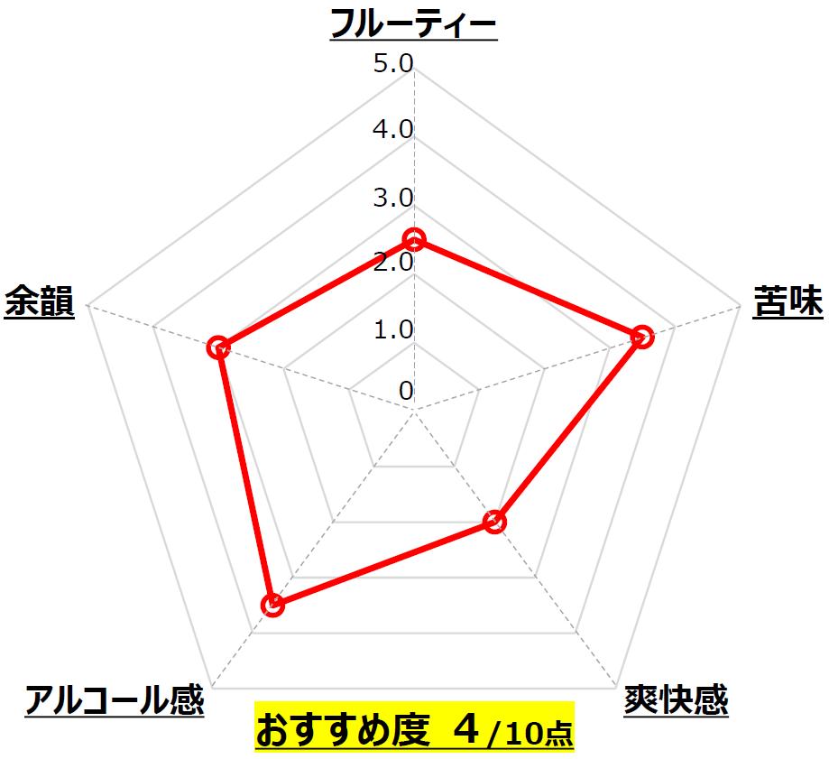 はじまりの音 IPA_大和醸造_奈良_Chart