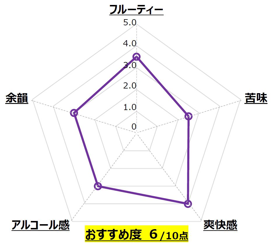アップルホップ_南信州ビール_長野_Chart