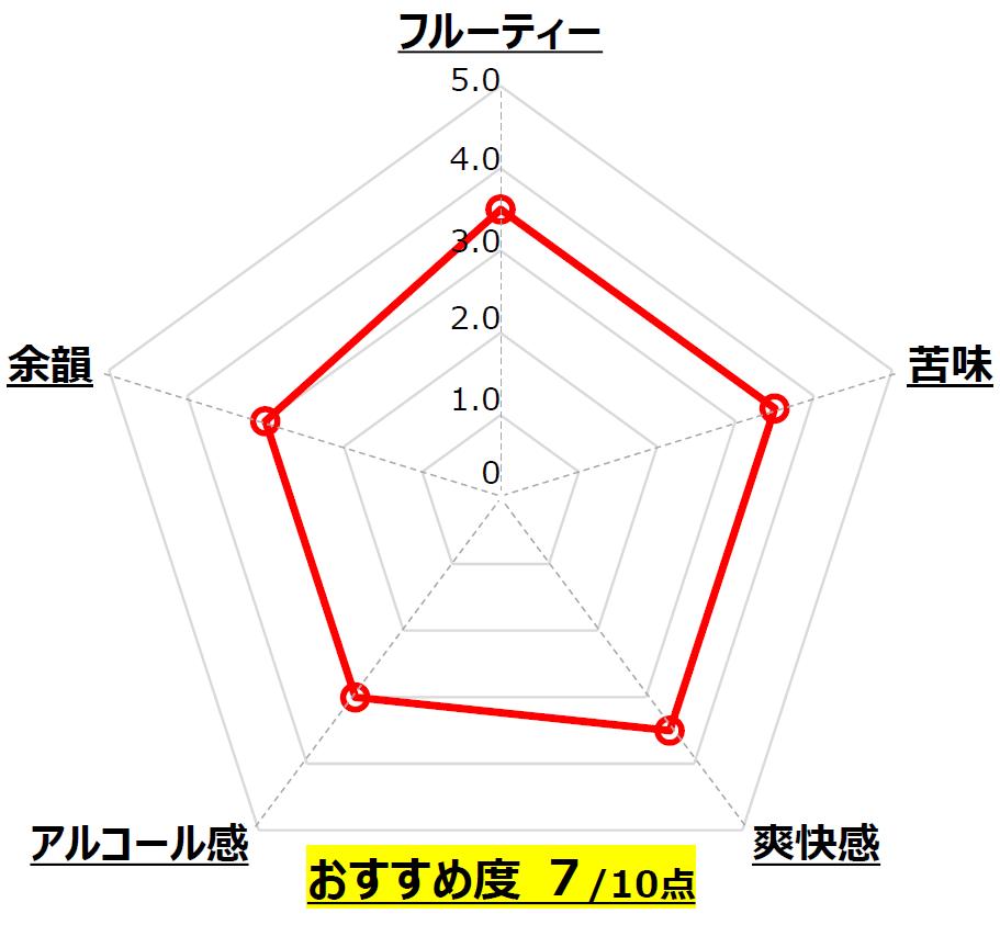 ジューシーIPA_DHCビール_静岡_Chart