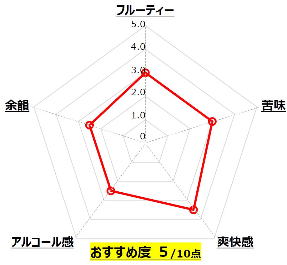 セッションIPA_MITSUKE Local Brewery_新潟_Chart