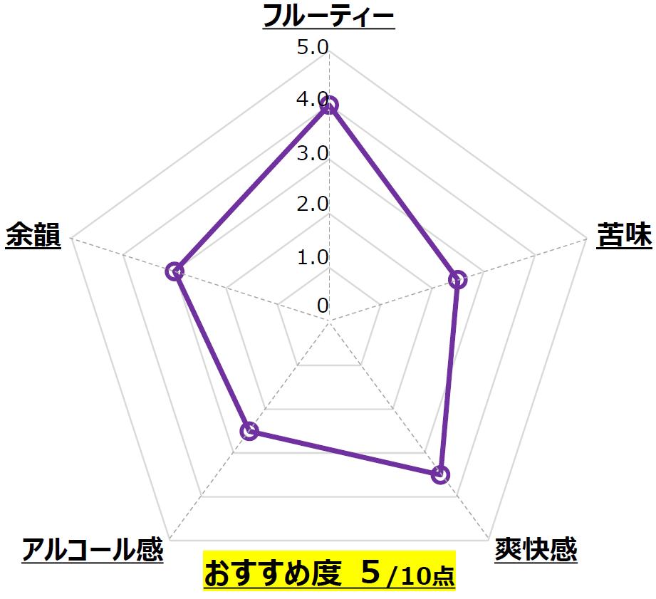 九州CRAFT日向夏_宮崎ひでじビール_宮崎_Chart