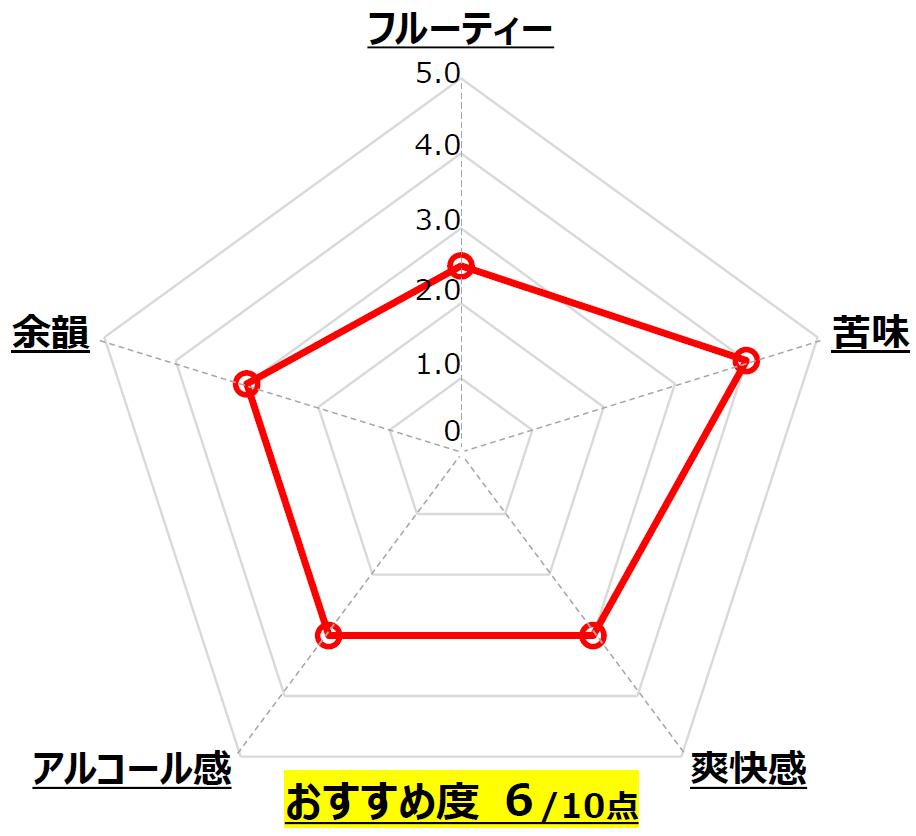 信州浪漫 6 HOP IPA_麗人酒造_長野_Chart