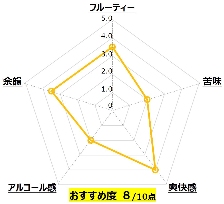 浮雲_忽布古丹醸造_北海道_Chart