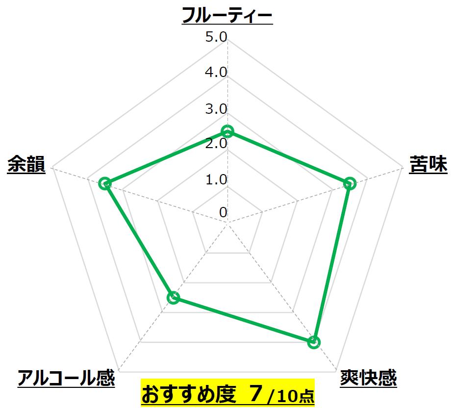 湘南ビール グリーンティ セゾン_熊澤酒造_神奈川_Chart