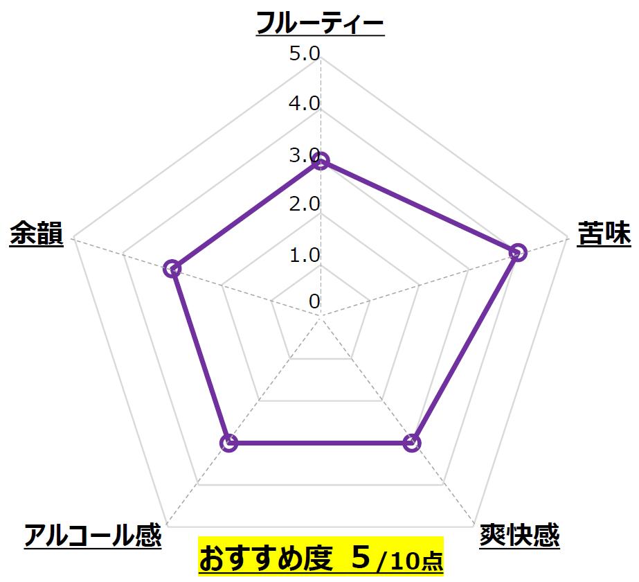 瀬戸内レモンラガー_北海道麦酒醸造_北海道_Chart
