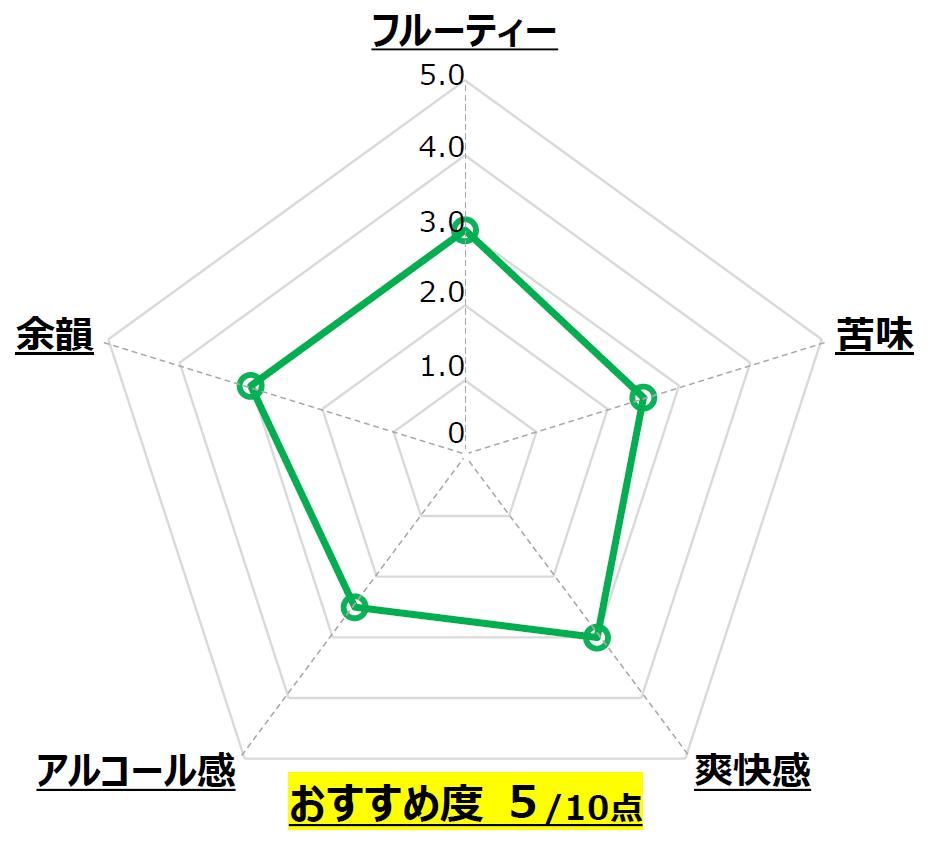 白麴セゾン_長龍酒造_奈良_Chart