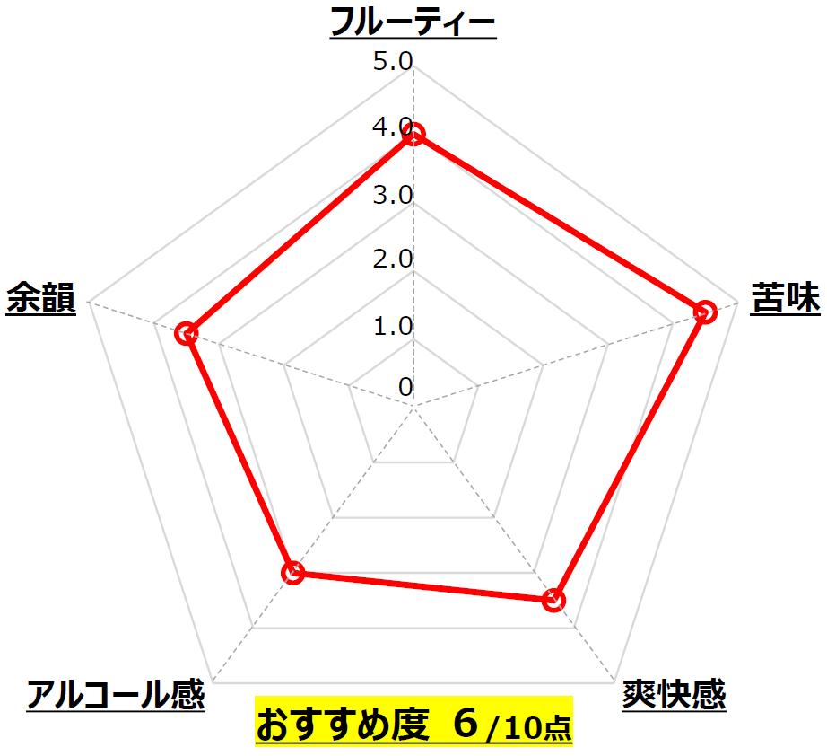 碧_なら麦酒_奈良_Chart