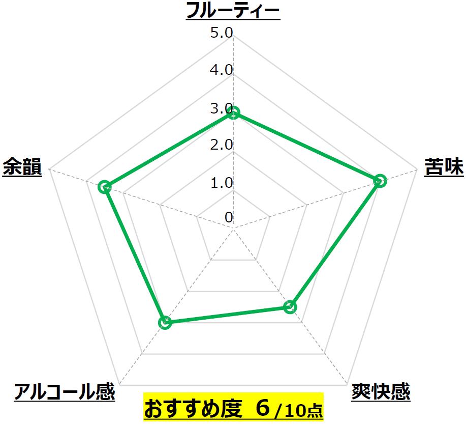 茜_なら麦酒_奈良_Chart