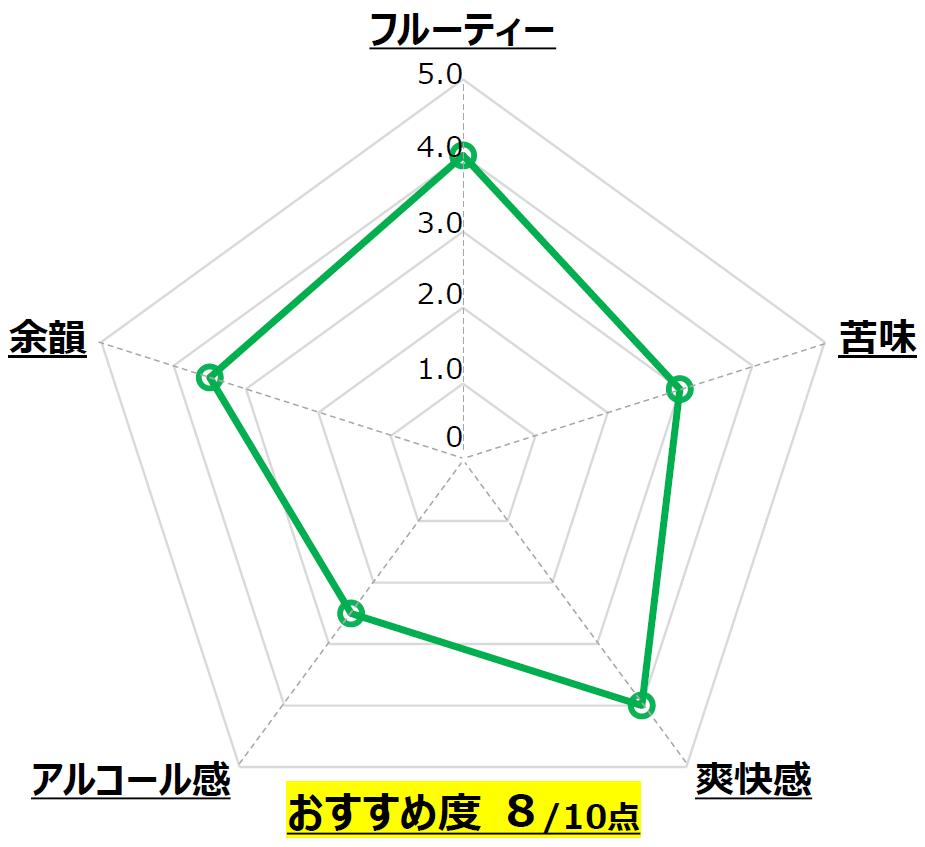 金鬼ペールエール_わかさいも本舗_北海道_Chart