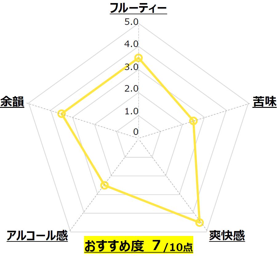 001 Hoppy Wheat_西陣麦酒_京都_Chart