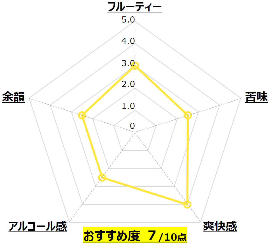 ABASHIRI White Ale_網走ビール_北海道_Chart