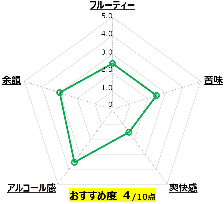 GOLDEN KÖLSCH_寒菊銘醸_千葉_Chart