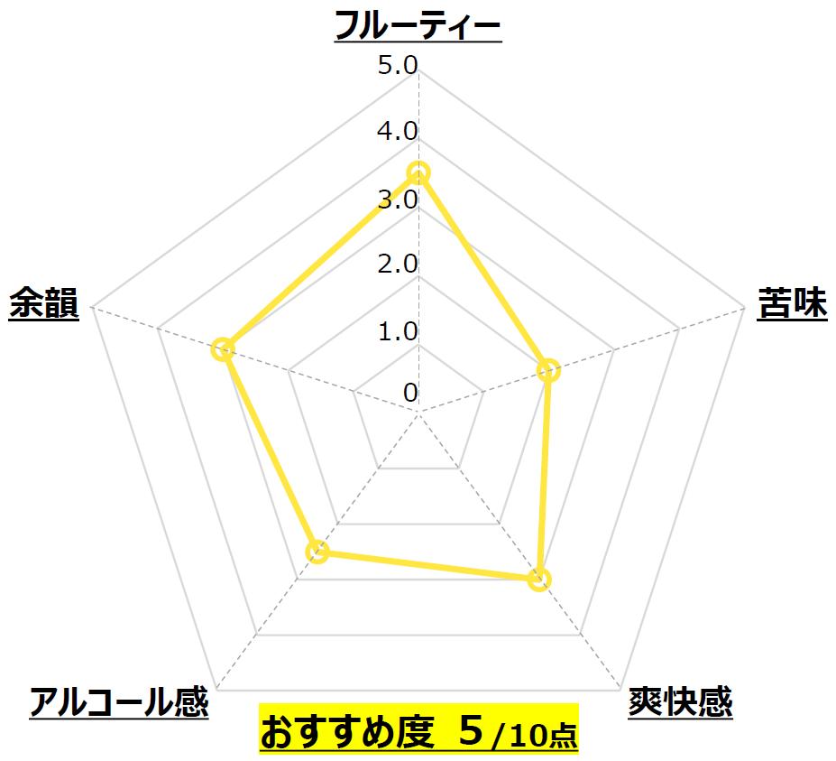 ITAMI WHITE_小西酒造_兵庫_Chart