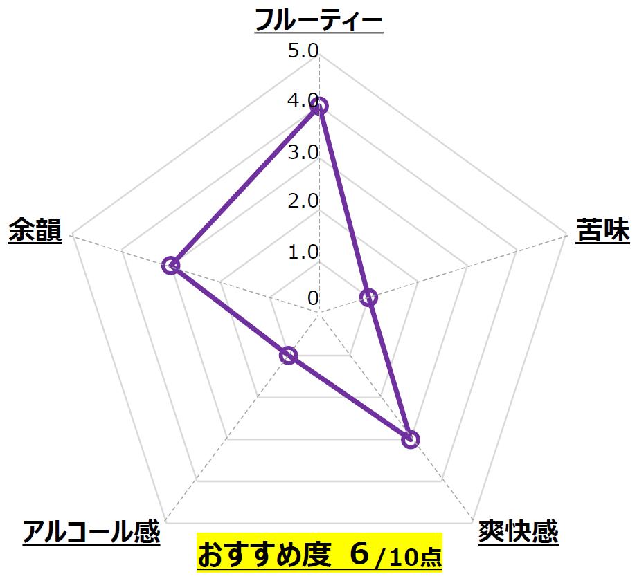 JOHANA BEER BLOOD ORANGE_城端麦酒_富山_Chart