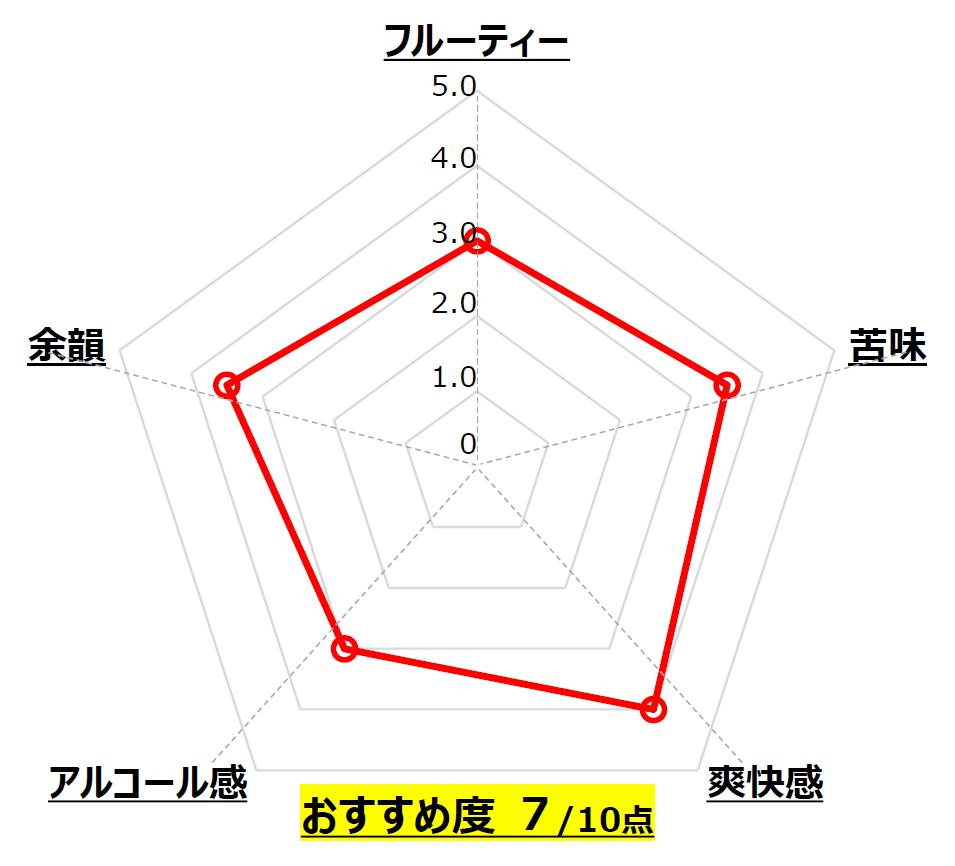 MAGAHAMA IPA special_長濱浪漫ビール_滋賀_Chart