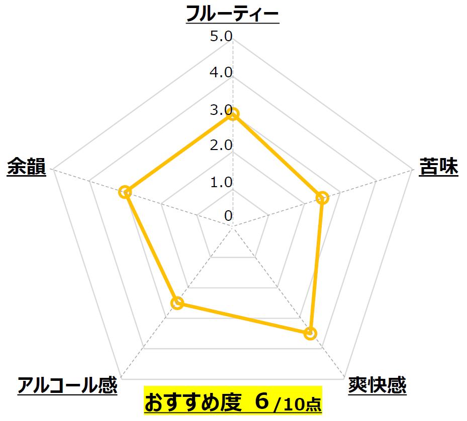 MEISTER_丹後王国ブルワリー _京都_Chart