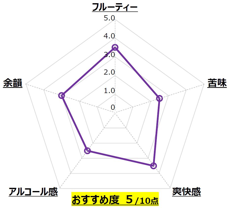 Mango Ale_ヘリオス酒造_沖縄_Chart