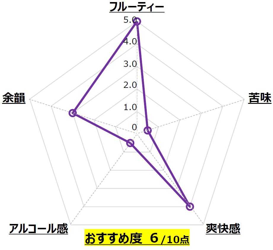 Melon Ale_北海道麦酒醸造_北海道_Chart