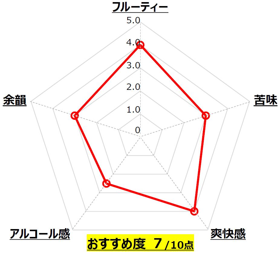 New 福は内 IPA_わかさいも本舗_北海道_Chart