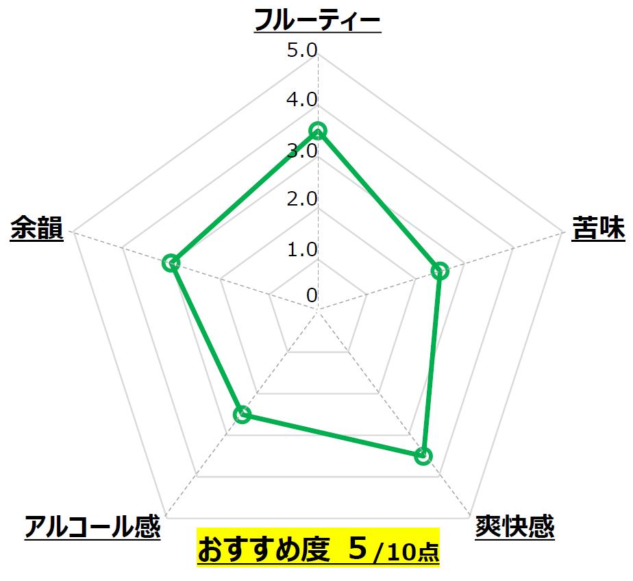 Niigata BEER_新潟麦酒_新潟_Chart