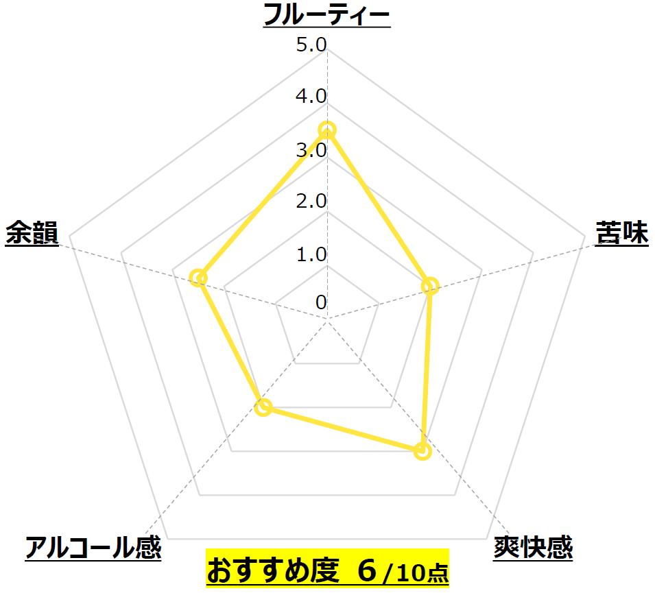 PLATINUM ALE_盛田金しゃちビール_愛知_Chart