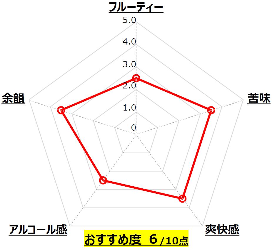RYDEEN BEER IPA_八海醸造_新潟_Chart