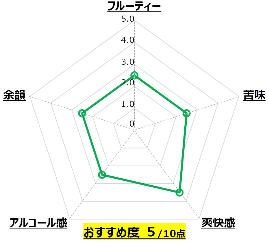 SAISON DU JAPON_木内酒造_茨城_Chart
