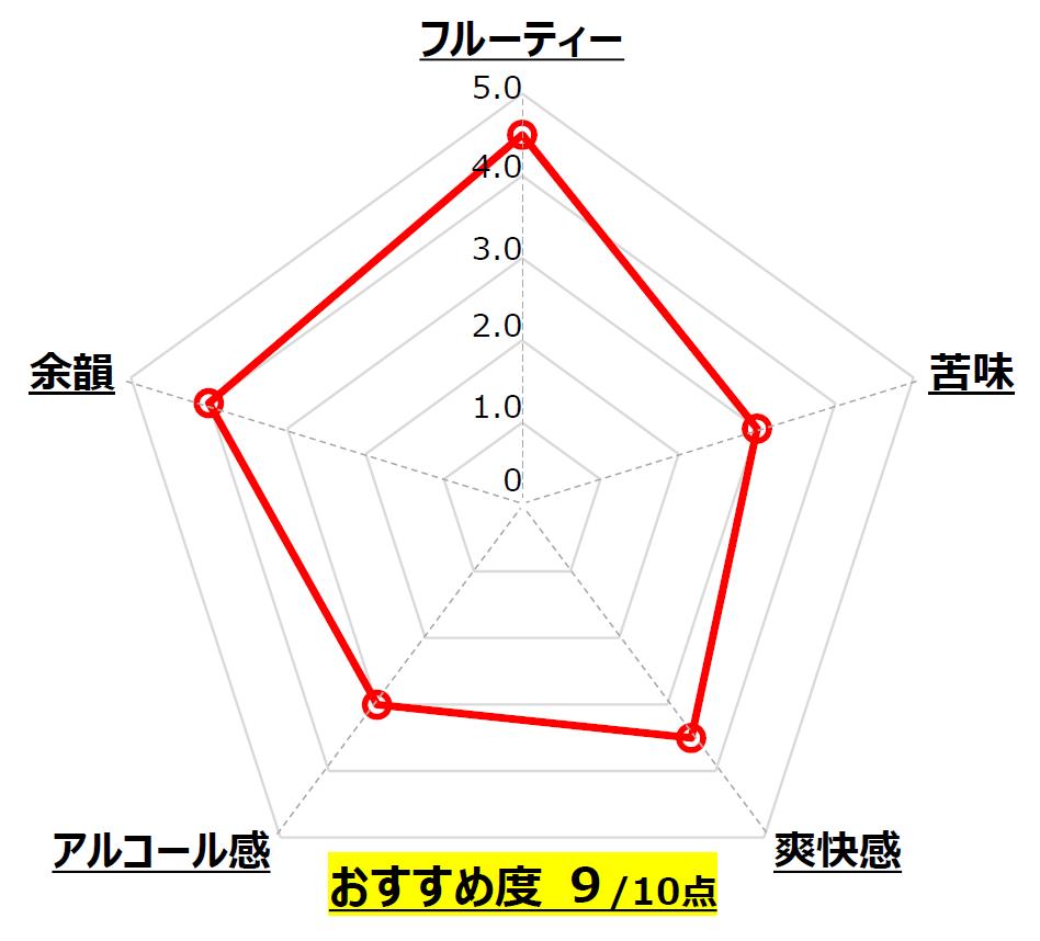SUN_うちゅうブルーイング_山梨_Chart
