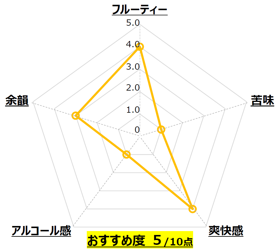 Suthy Lager_CAMADO BREWERY_岐阜_Chart