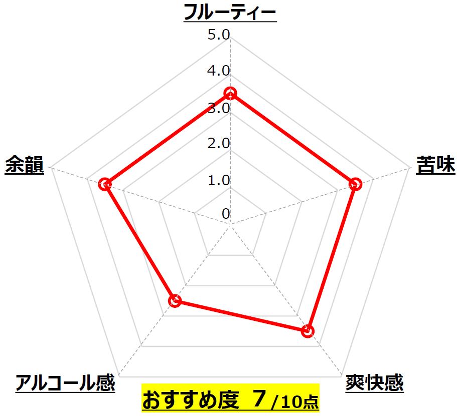 TOKYO IPA_FAR YEAST BREWING_山梨_Chart