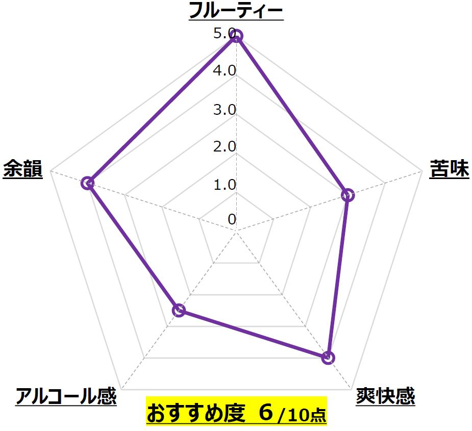 TROPICAL DANDY_奈良醸造_奈良_Chart