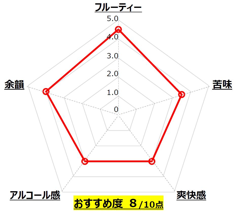 Vismia_VERTERE_東京_Chart