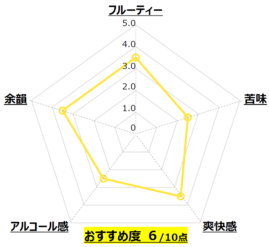 WEIZEN_新潟麦酒_新潟_Chart