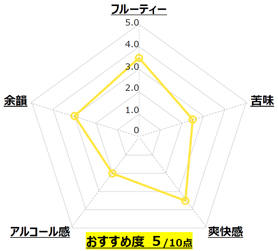 WEIZEN_梅錦山川_愛媛_Chart
